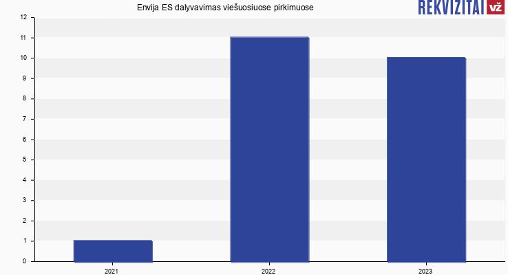 Envija ES, UAB viešieji pirkimai pagal metus