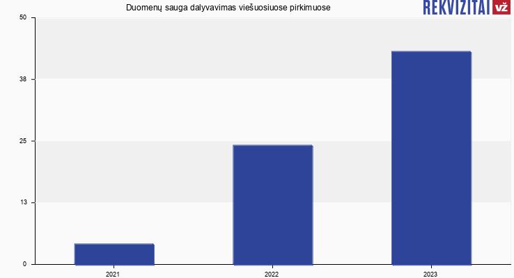 Duomenų sauga, MB viešieji pirkimai pagal metus