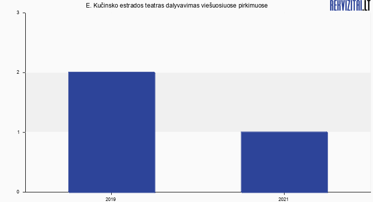 E. Kučinsko estrados teatras viešieji pirkimai pagal metus