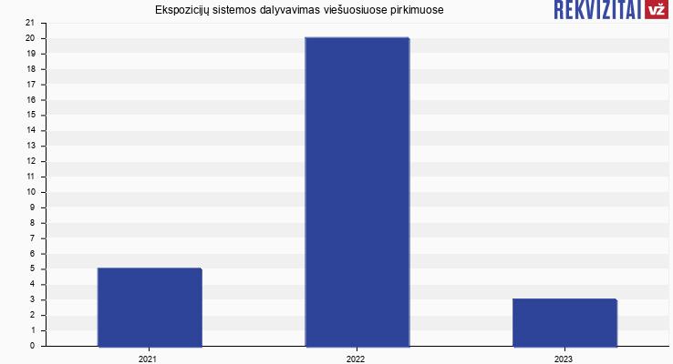 Ekspozicijų sistemos, UAB viešieji pirkimai pagal metus