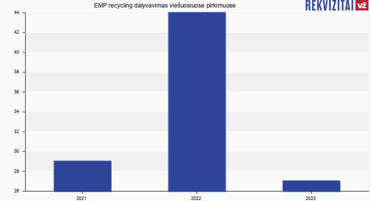EMP recycling, UAB viešieji pirkimai pagal metus