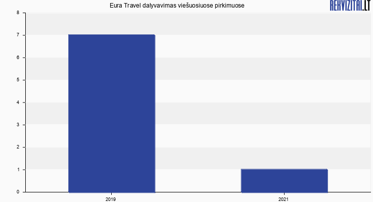 Eura Travel, UAB viešieji pirkimai pagal metus