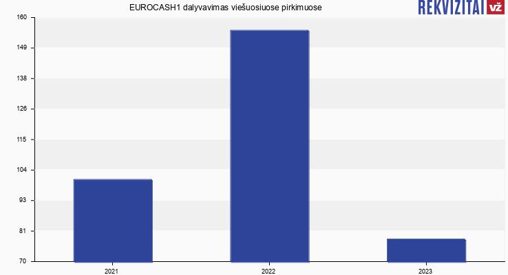 EUROCASH1, UAB viešieji pirkimai pagal metus