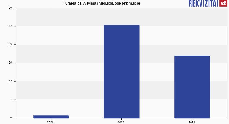 """UAB """"Furnera"""" viešieji pirkimai pagal metus"""
