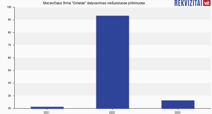 """Mocevičiaus firma """"Ginalas"""" viešieji pirkimai pagal metus"""