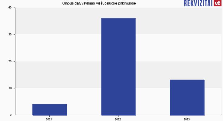 Ginbus, MB viešieji pirkimai pagal metus