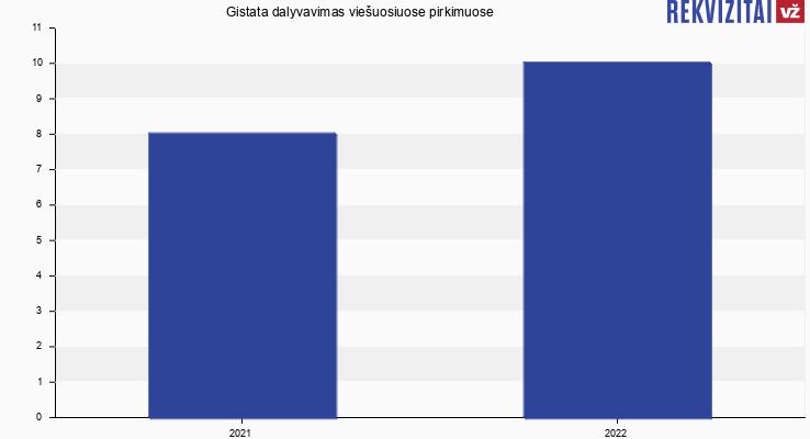 """IĮ """"Gistata"""" viešieji pirkimai pagal metus"""