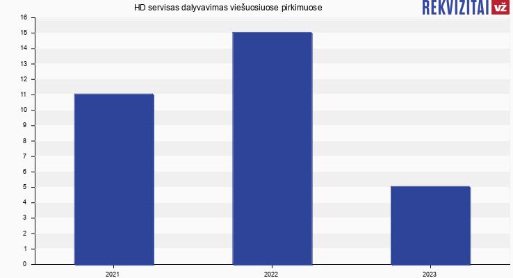 """UAB """"HD servisas"""" viešieji pirkimai pagal metus"""