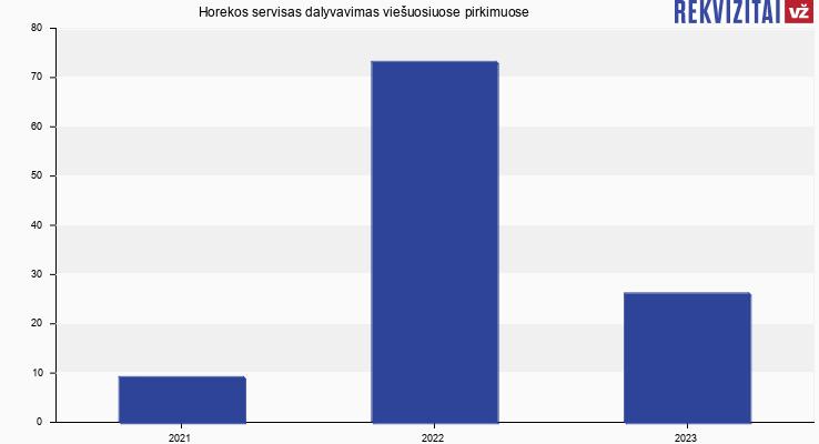 Horekos servisas, UAB viešieji pirkimai pagal metus