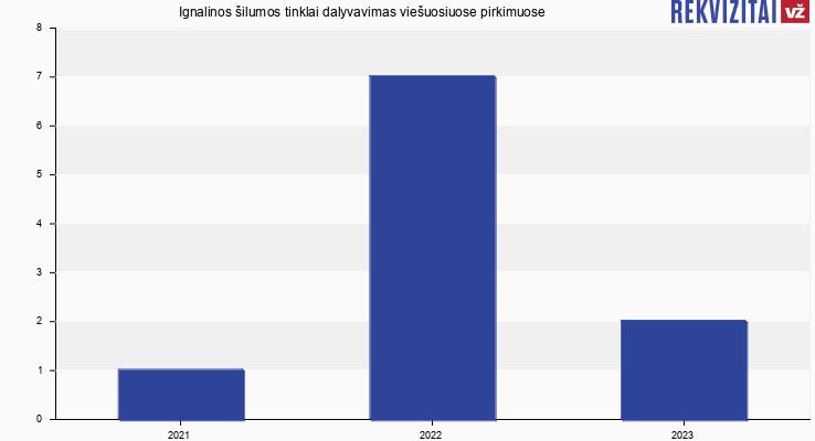 Ignalinos šilumos tinklai, UAB viešieji pirkimai pagal metus