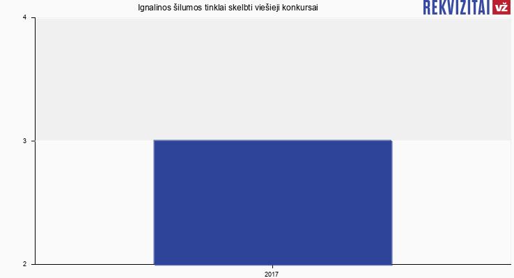 Ignalinos šilumos tinklai, UAB skelbtų viešųjų pirkimų skaičius