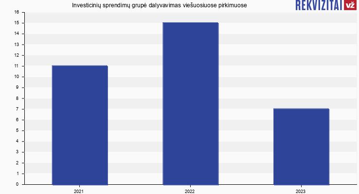 Investicinių sprendimų grupė, UAB viešieji pirkimai pagal metus