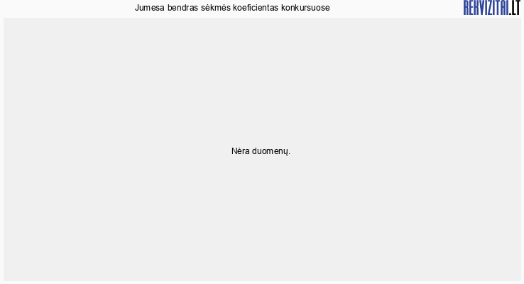 Jumesa, UAB sėkmės koeficientas dalyvaujant konkursuose