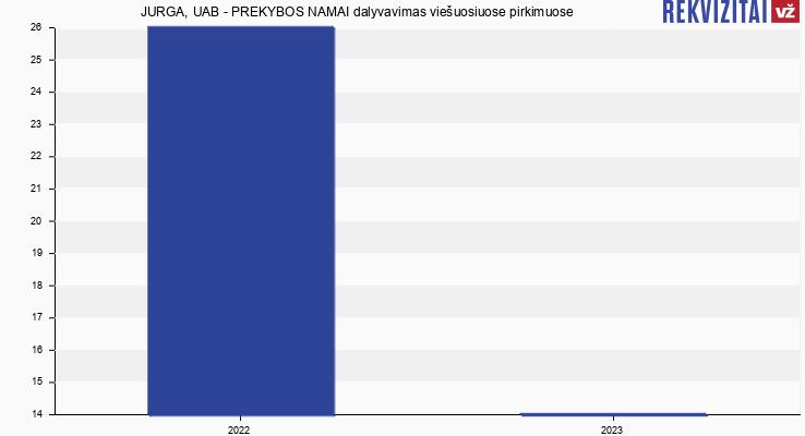 JURGA, UAB - PREKYBOS NAMAI viešieji pirkimai pagal metus