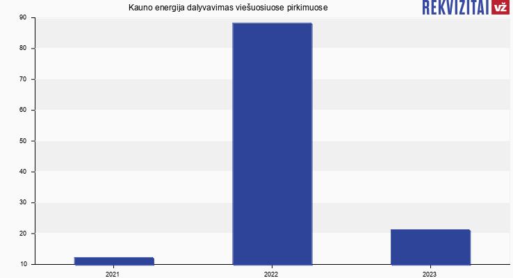 """AB """"Kauno energija"""" viešieji pirkimai pagal metus"""