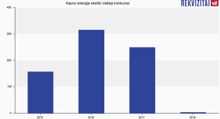 """AB """"Kauno energija"""" skelbtų viešųjų pirkimų skaičius"""