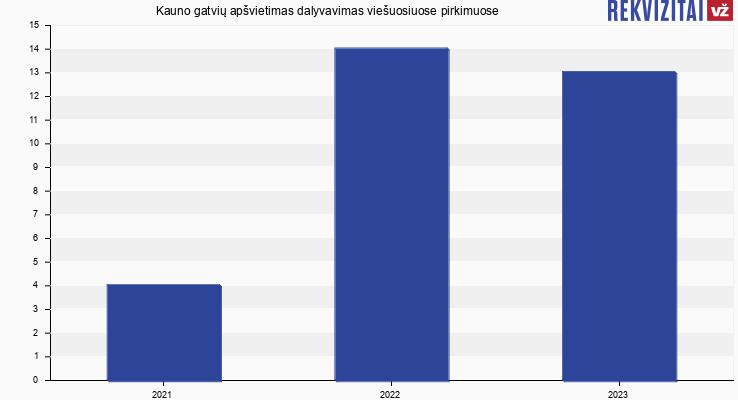 Kauno gatvių apšvietimas, UAB viešieji pirkimai pagal metus