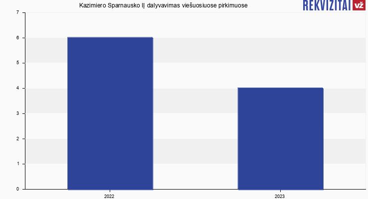 Kazimiero Sparnausko IĮ viešieji pirkimai pagal metus