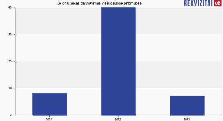 Kelionių laikas, UAB viešieji pirkimai pagal metus
