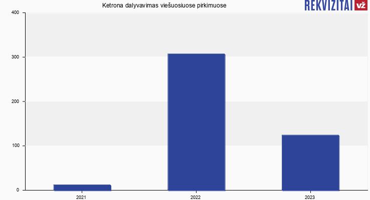 Ketrona, UAB viešieji pirkimai pagal metus