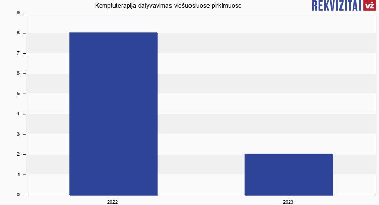 Kompiuterapija, MB viešieji pirkimai pagal metus