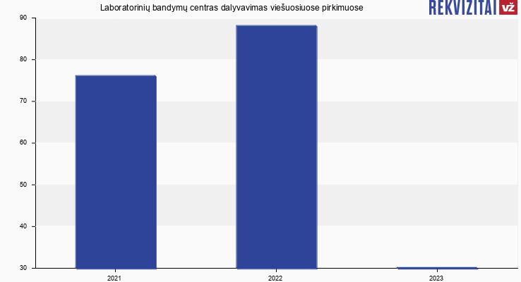 Laboratorinių bandymų centras, UAB viešieji pirkimai pagal metus
