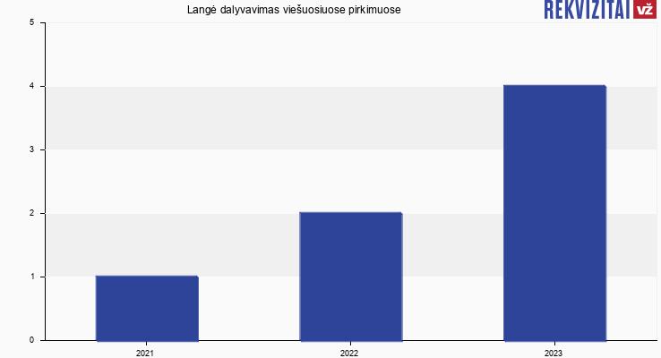 Langė, UAB viešieji pirkimai pagal metus
