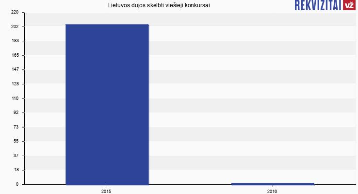 Lietuvos dujos, AB skelbtų viešųjų pirkimų skaičius
