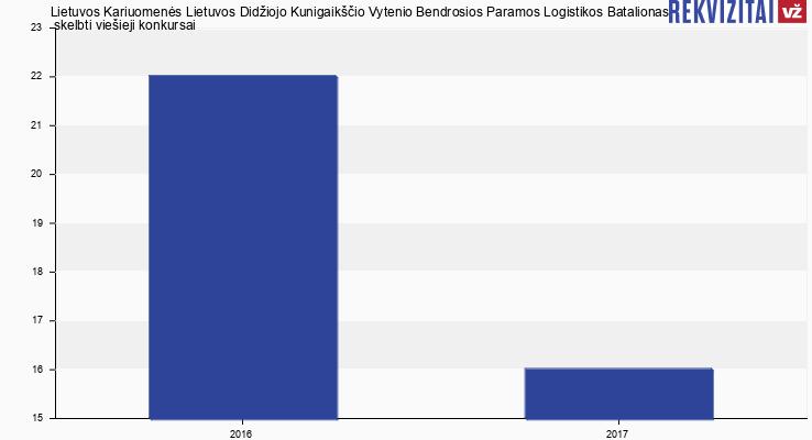 Lietuvos Kariuomenės Lietuvos Didžiojo Kunigaikščio Vytenio Bendrosios Paramos Logistikos Batalionas skelbtų viešųjų pirkimų skaičius