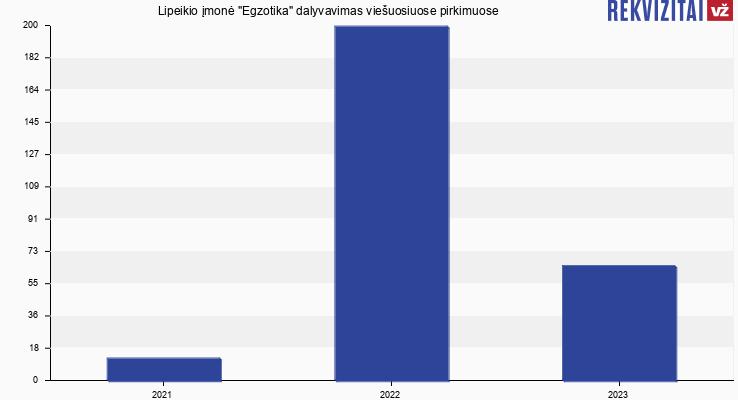 """Lipeikio įmonė """"Egzotika"""" viešieji pirkimai pagal metus"""