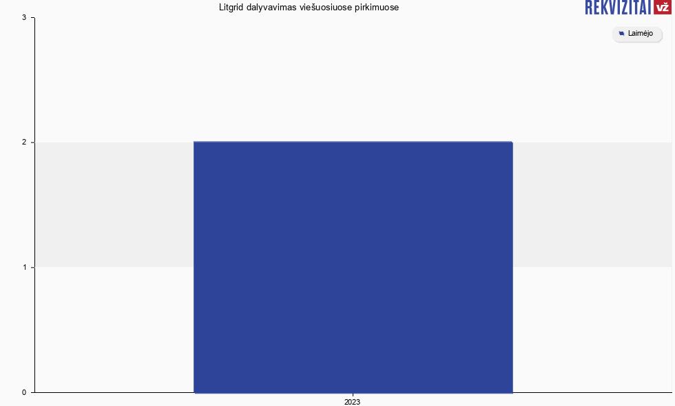 programinės įrangos duomenų konvertavimo bandymo strategija
