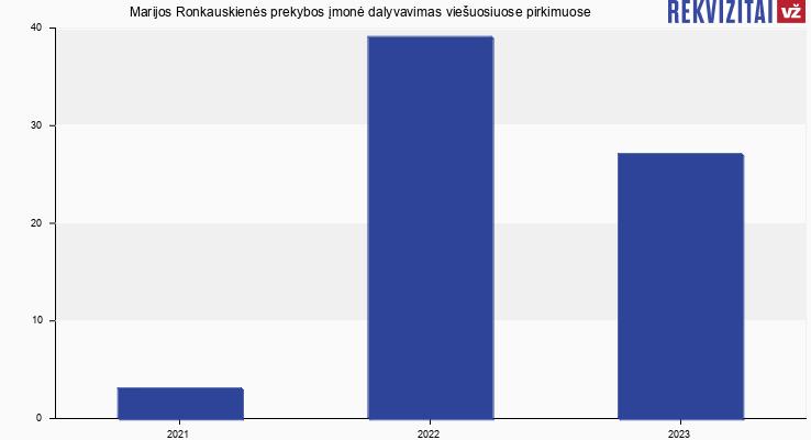 Marijos Ronkauskienės prekybos įmonė viešieji pirkimai pagal metus