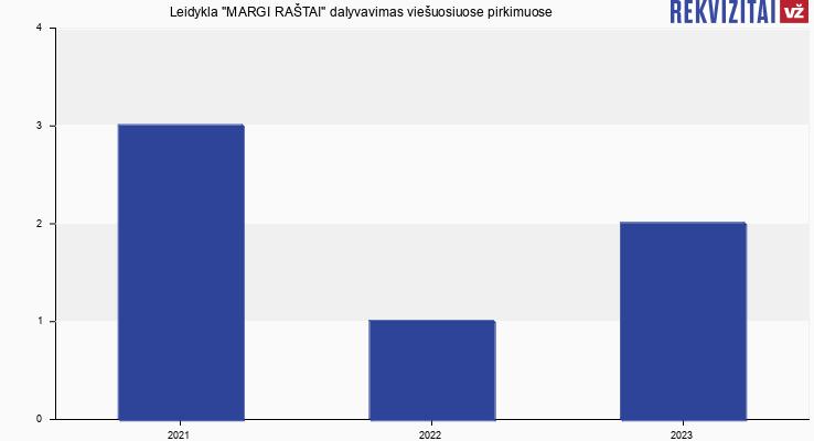 Margi raštai, UAB viešieji pirkimai pagal metus