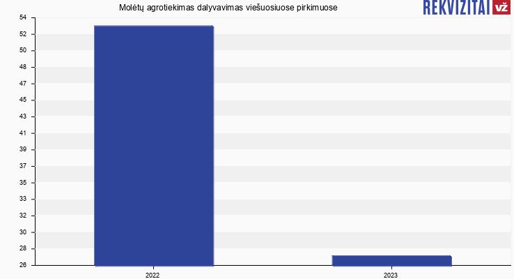 Molėtų agrotiekimas, UAB viešieji pirkimai pagal metus