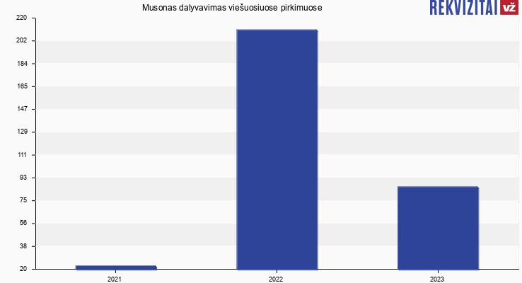Musonas, UAB viešieji pirkimai pagal metus