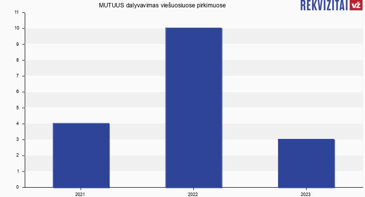 MUTUUS, UAB viešieji pirkimai pagal metus