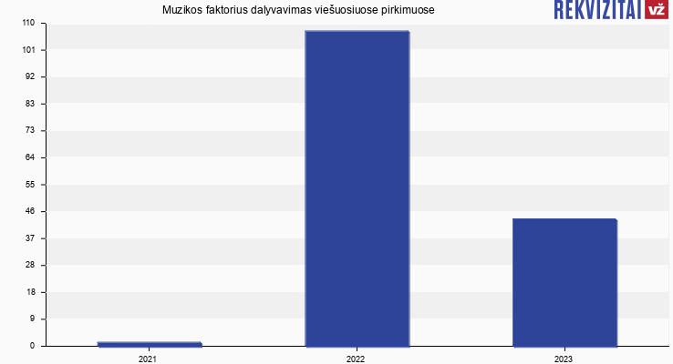 Muzikos faktorius, UAB viešieji pirkimai pagal metus