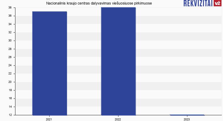 Nacionalinis kraujo centras, VšĮ viešieji pirkimai pagal metus