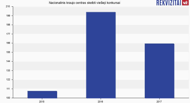 Nacionalinis kraujo centras, VšĮ skelbtų viešųjų pirkimų skaičius