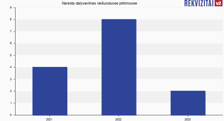 Naresta, UAB viešieji pirkimai pagal metus
