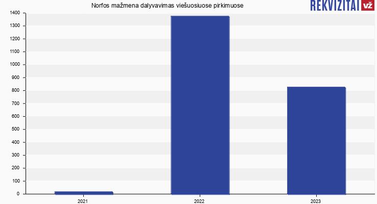 Norfos mažmena, UAB viešieji pirkimai pagal metus