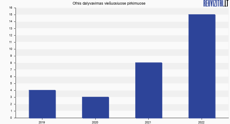Ofnis, UAB viešieji pirkimai pagal metus