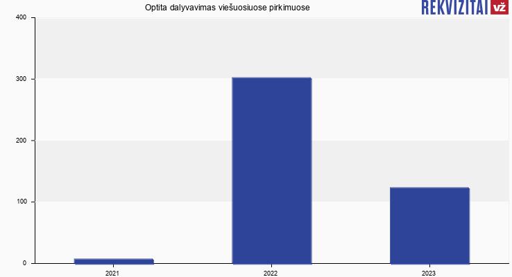 Optita, UAB viešieji pirkimai pagal metus