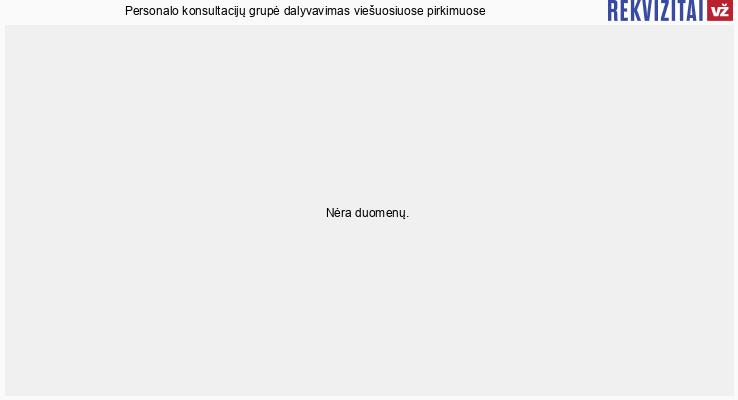 Personalo konsultacijų grupė, UAB viešieji pirkimai pagal metus