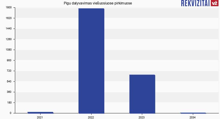 Pigu, UAB viešieji pirkimai pagal metus