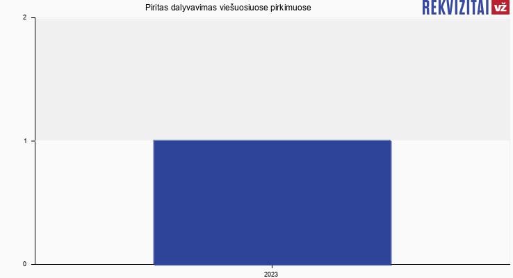 Piritas, MB viešieji pirkimai pagal metus