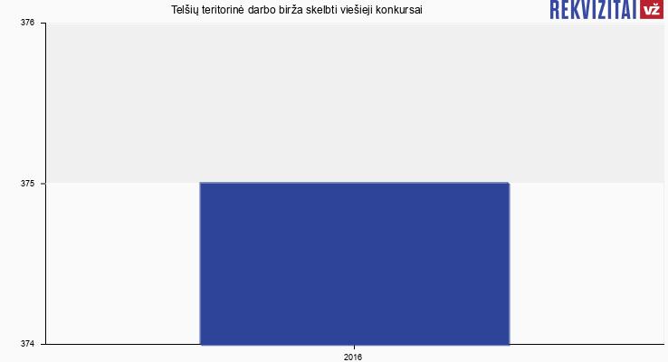 Telšių teritorinė darbo birža skelbtų viešųjų pirkimų skaičius