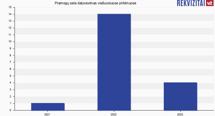 Pramogų sala, VšĮ viešieji pirkimai pagal metus