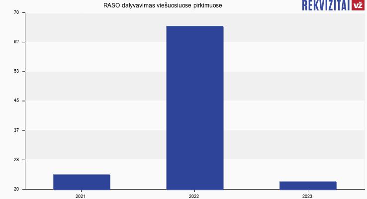 RASO, UAB viešieji pirkimai pagal metus