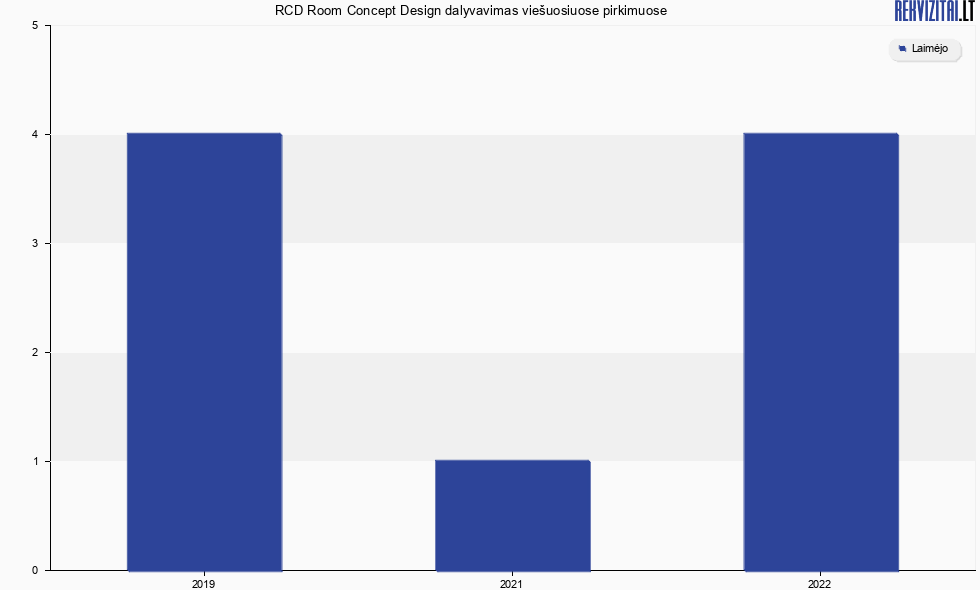 Rcd Room Concept Design Uab Viesieji Pirkimai Pagal Metus